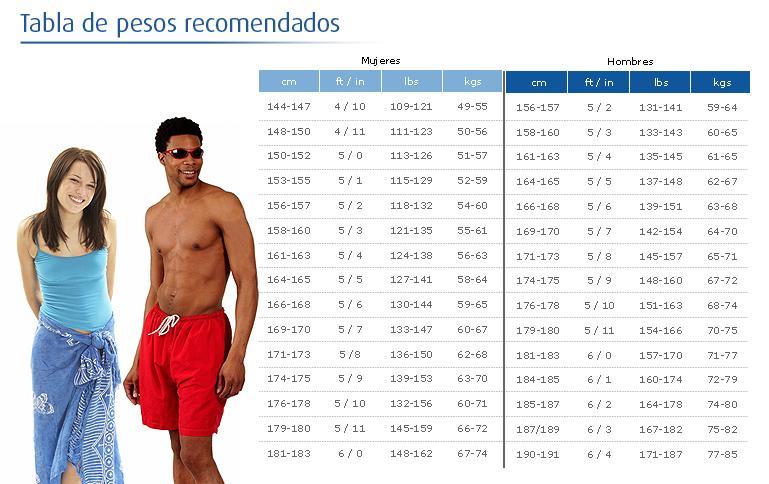 tabla-pesos-recomendados